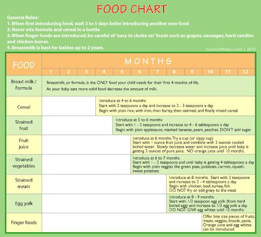 Baby Food In Marathi Language